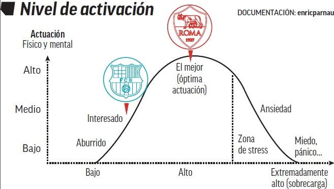 Cuestion de activación…entrevista  a @marca per parlar de la debacle del Roma-Barça i la final de Copa de Espanya